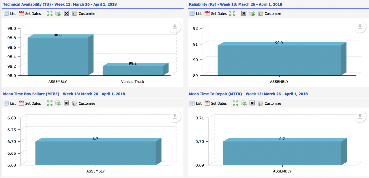 Asset KPIs by Categorization