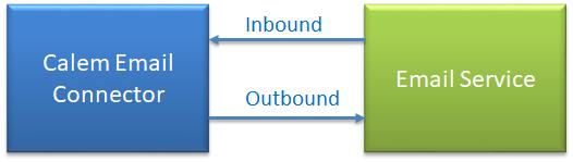 Calem Integration Part I: Email &  Misc Integration