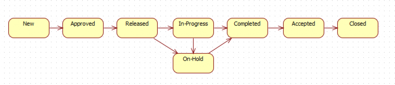 How to Streamline Work Order Processes in Calem by SLA
