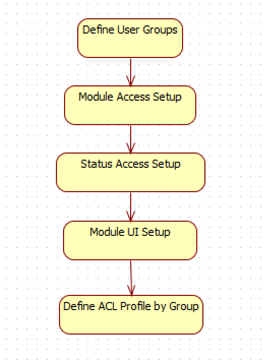How to Customize Access Control/ACL Profiles in Calem
