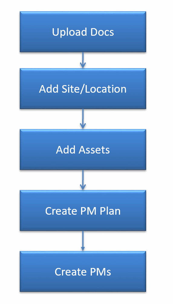 How to Implement PM Checklist