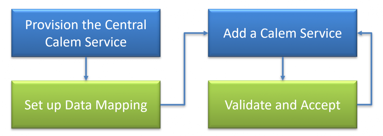 How to Merge Calem Instances into a Central Service