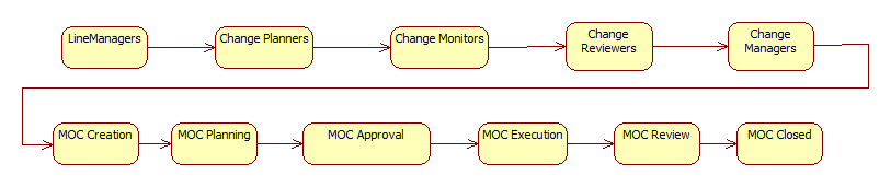 Enhancements to Management of Change